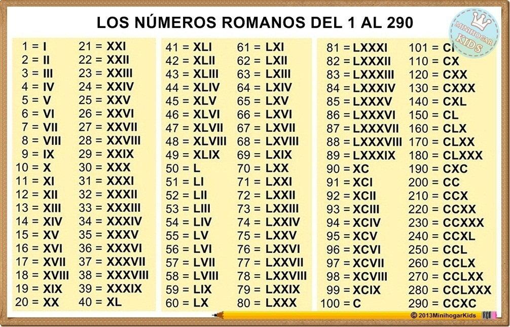 Hola Alguien Me Puede Decir Los Numeros Romanos Del 50 Al 100 Plis