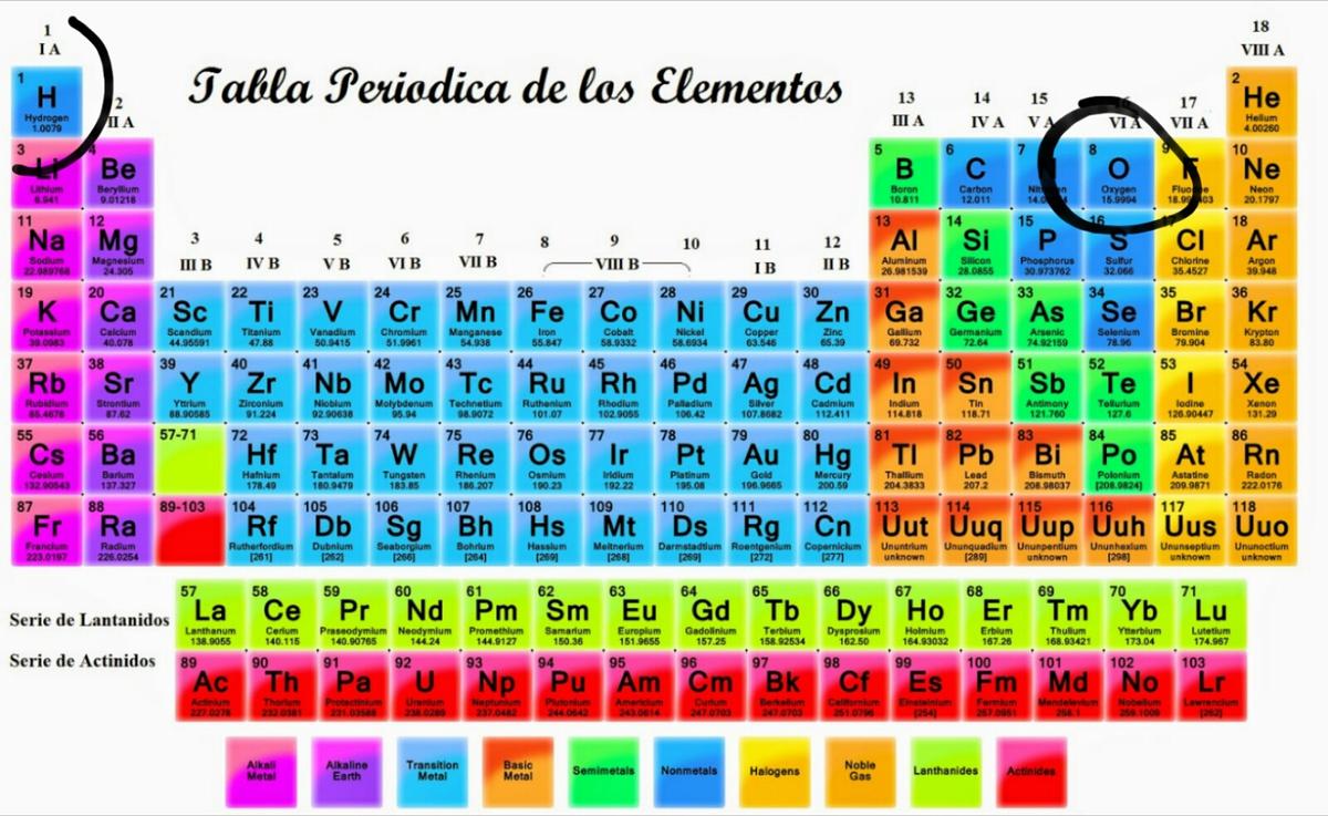En donde se encuentran ubicados el hidrogeno y el oxigeno en la descarga jpg urtaz Images