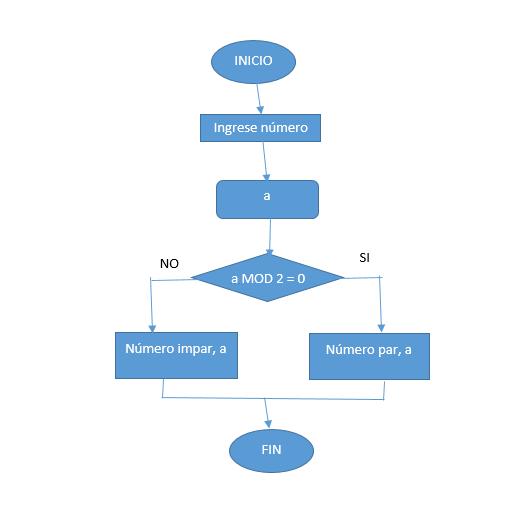 Un diagrama que lea un numero visualice si es par o impar por fis descarga png ccuart Images