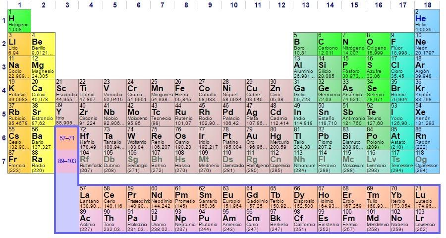 Quimica la tabla periodica brainlyt descarga png urtaz Image collections