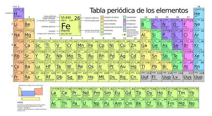 Tabla periodica de quimica ayuda porfa brainlyt descarga jpg urtaz Image collections