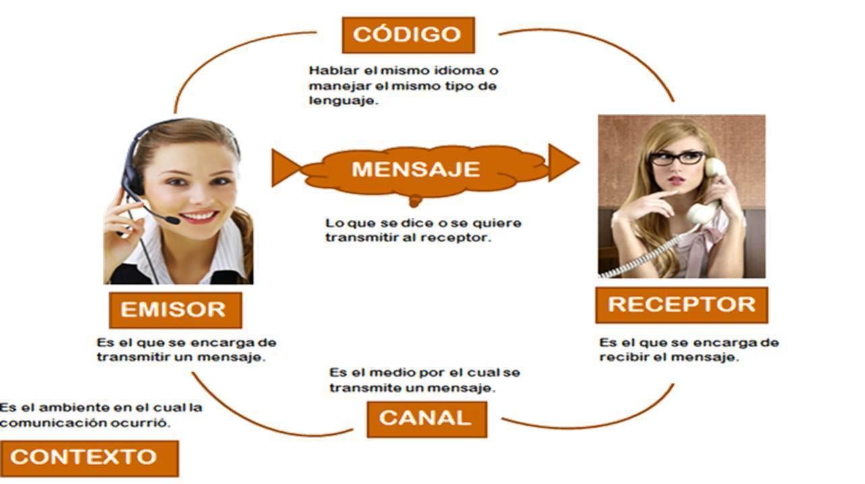 Circuito Del Habla : Un diagrama del circuito del habla lo necesito ya le doy varios
