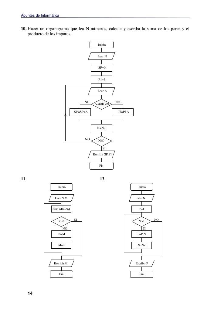Diagrama de flujo que imprima los numeros pares menores que 20 descarga jpg ccuart Image collections