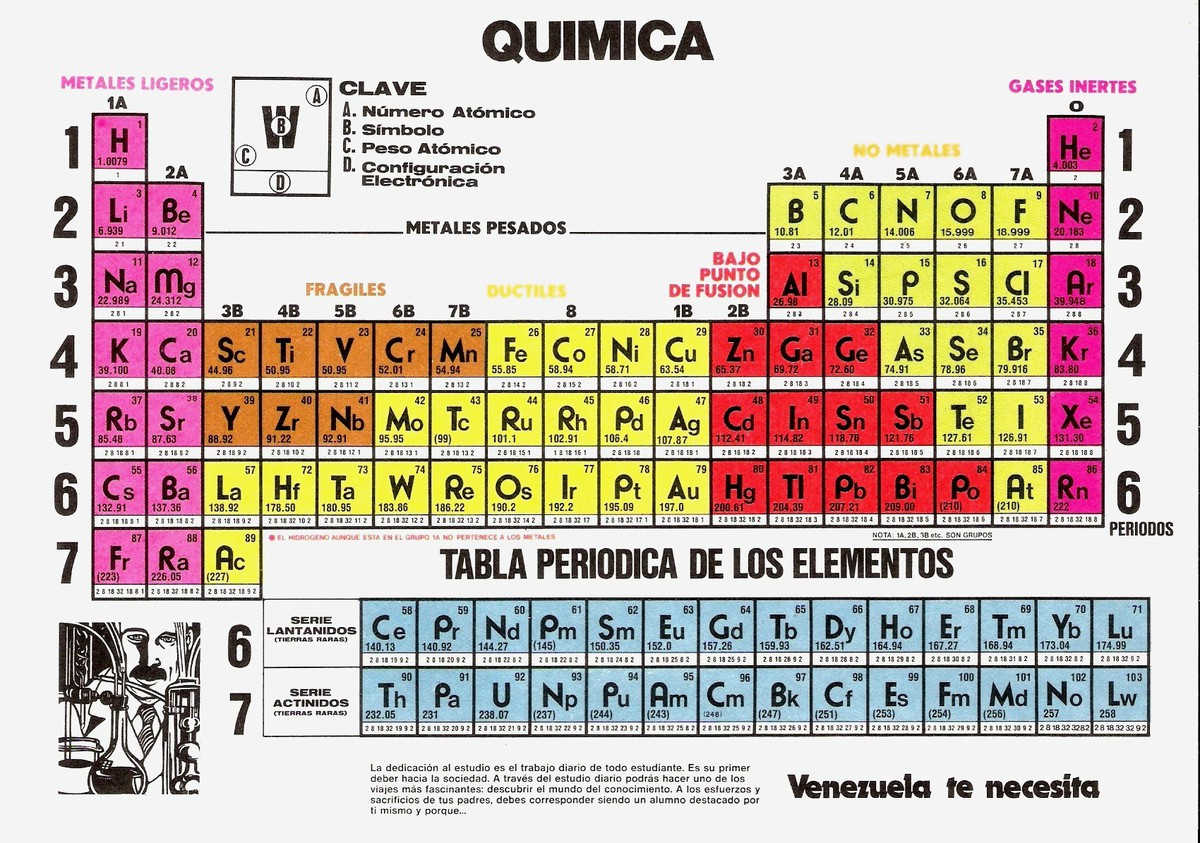 Tabla periodica d equimica brainlyt tabla periodica de qumica urtaz Images