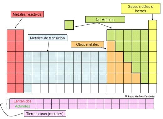 Clasificacin y propiedades generales de los elementos de la tabla descarga png urtaz Choice Image
