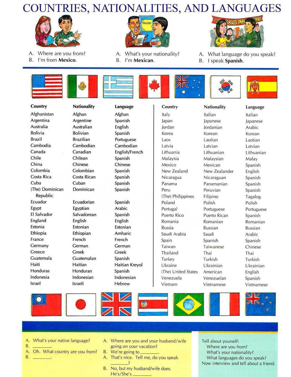 20 Nombres De Paises Y Nacionalidades En Ingles Brainly Lat
