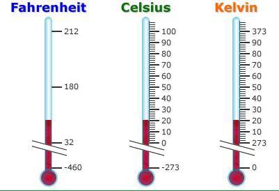 Temperatura promedio del cuerpo humano es