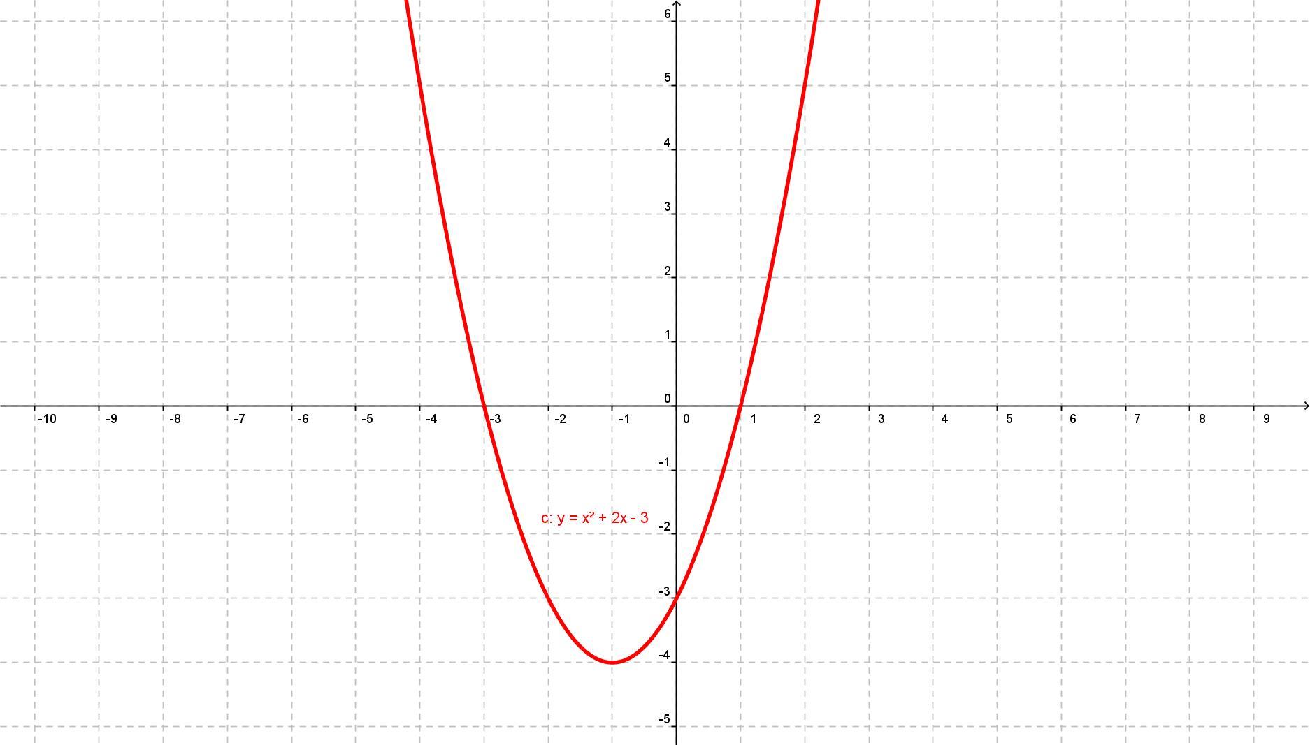 Representa La Funcion Y X Elevado A La 2 2x 3 Y Calcula El Punto